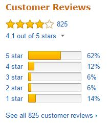 Magic Bullet Blender Customer Ratings
