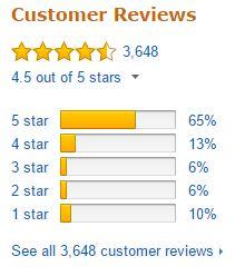 Ninja Professional Blender NJ600 Customer Ratings