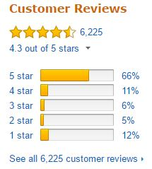 NutriBullet Customer Ratings