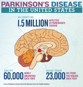 Coffee and Parkinson's