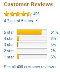 Vitamix 5200 Blender Customer Rating