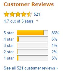 Vitamix CIA Blender Customer Ratings