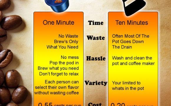 Pod Coffee vs Pot Coffee Infographic