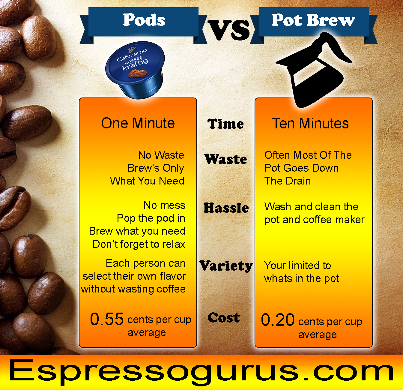 Pod Coffee vs Pot Coffee Infographic