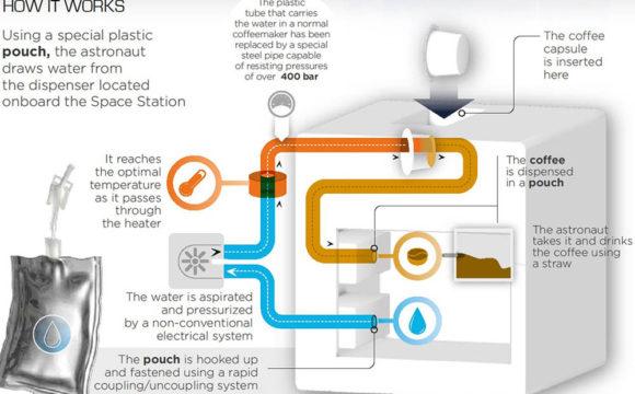 how space coffee espresso machine works