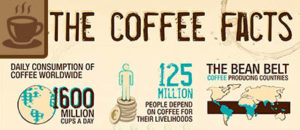 7 Quick Facts About Your Morning Coffee You Didn't Know!