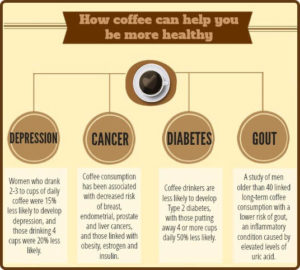 Female Coffee-Holics Have Lower Chance Of Suffering From Depression