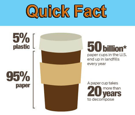 quick Coffee facts