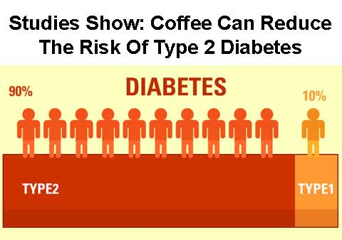 Type 2 Diabetes & Coffee