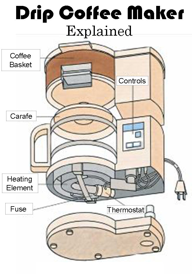 how does a drip coffee maker work rh espressogurus com coffee machine class diagram coffee machine class diagram