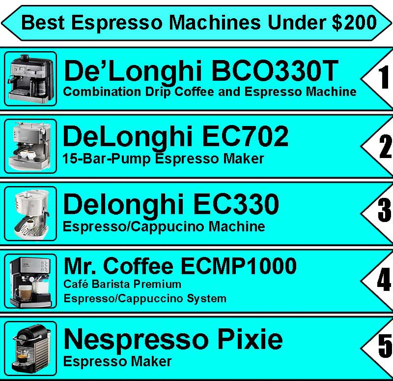 best espresso machine under 200 2018 detailed guide. Black Bedroom Furniture Sets. Home Design Ideas