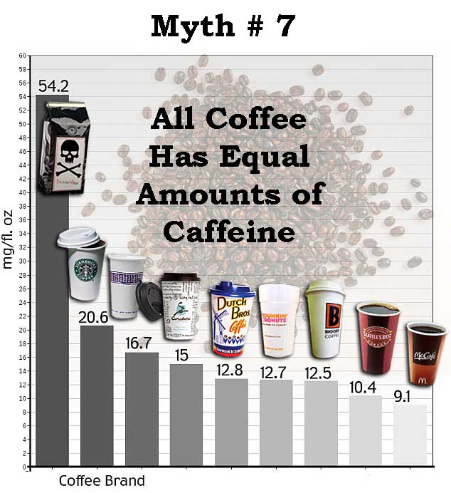 All Coffee Has Equal Amounts of Caffeine