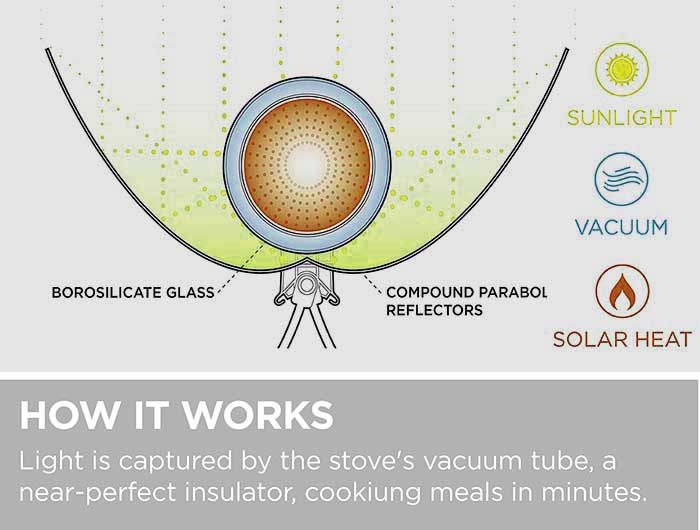 GoSun Portable Solar Cooker - How It works